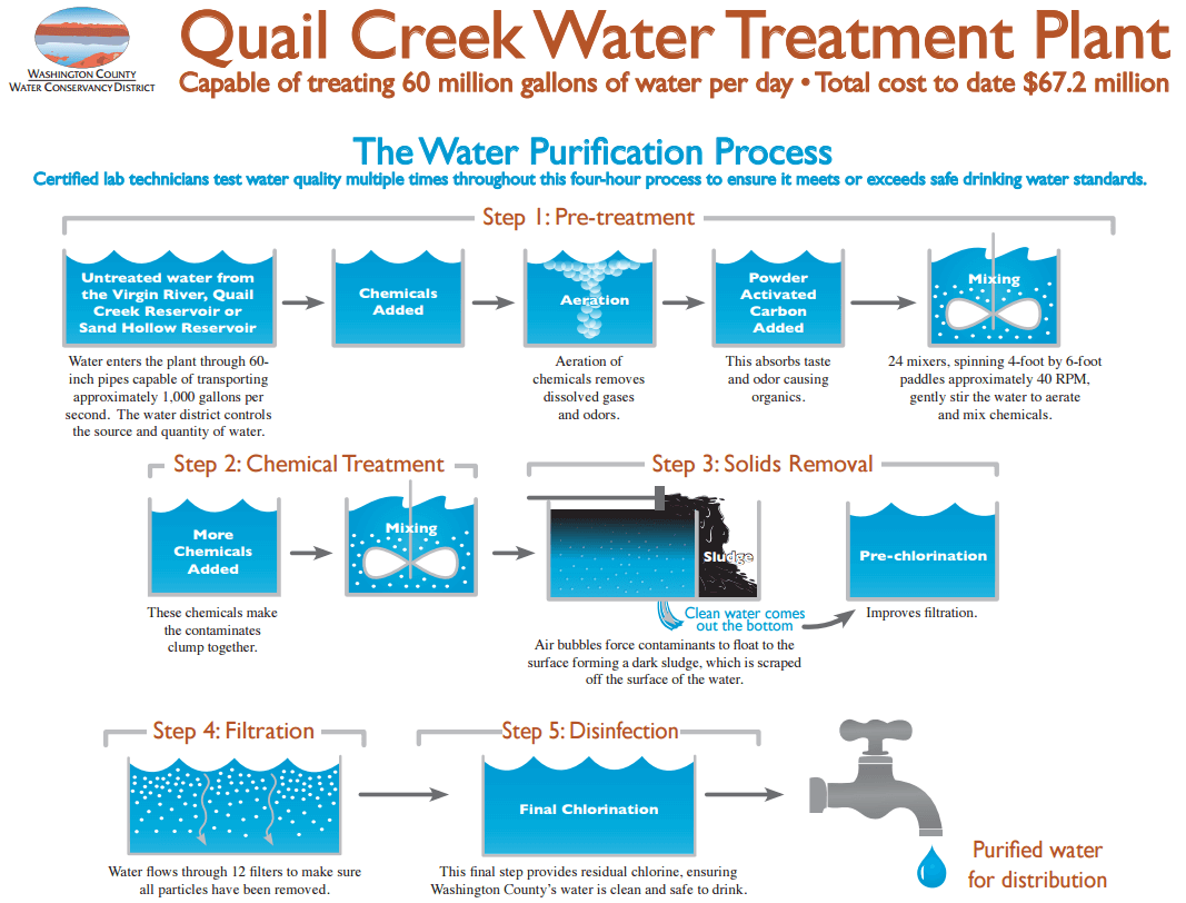 Water Treatment Plant Washington County Water